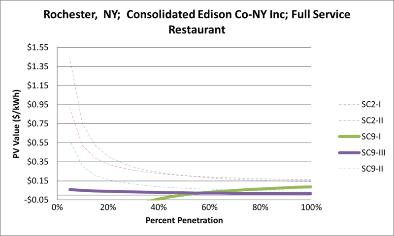 File:SVFullServiceRestaurant Rochester NY Consolidated Edison Co-NY Inc.png
