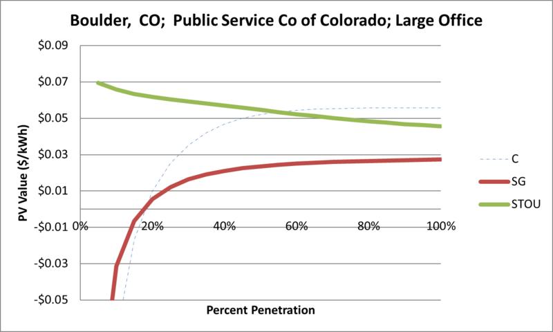 File:SVLargeOffice Boulder CO Public Service Co of Colorado.png