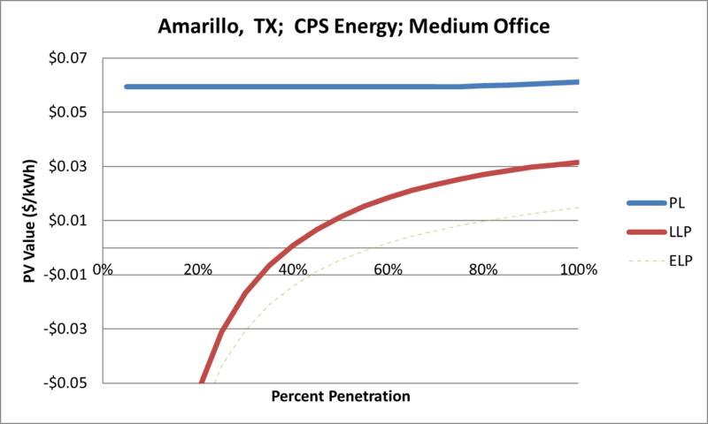 File:SVMediumOffice Amarillo TX CPS Energy.png