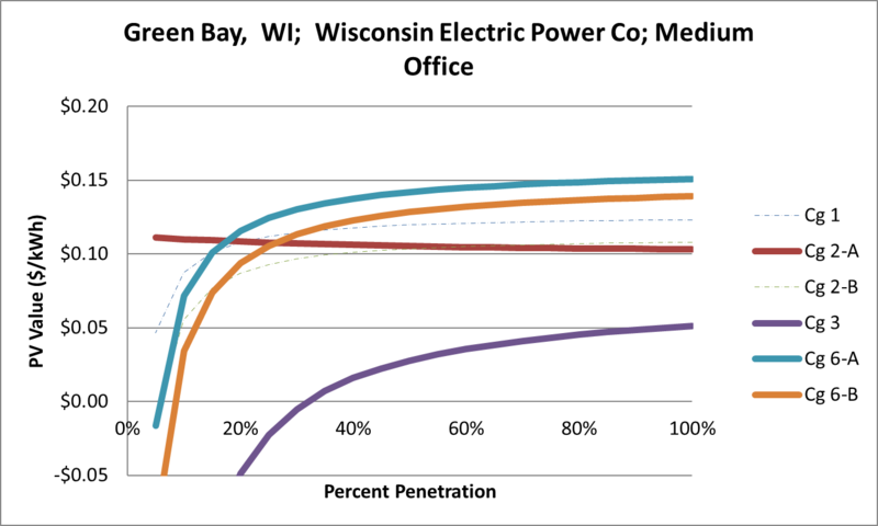 File:SVMediumOffice Green Bay WI Wisconsin Electric Power Co.png