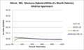 SVMidriseApartment Minot ND Montana-Dakota Utilities Co (North Dakota).png