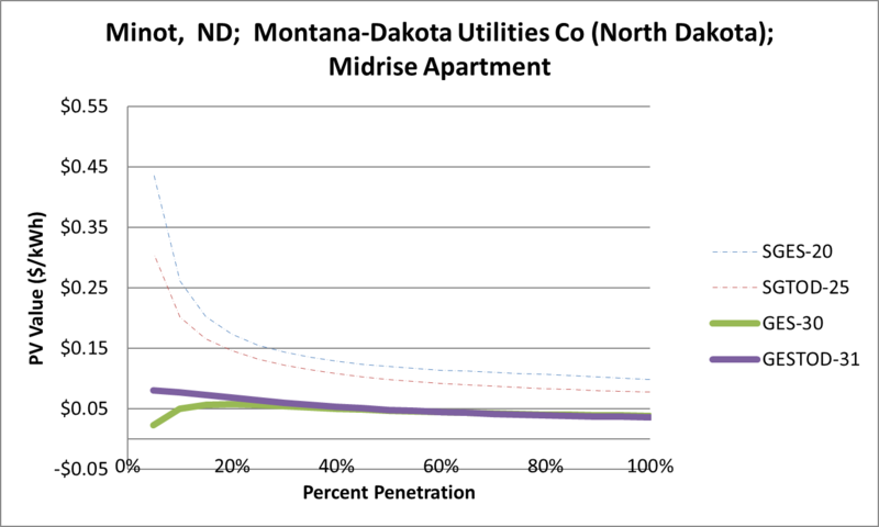 File:SVMidriseApartment Minot ND Montana-Dakota Utilities Co (North Dakota).png