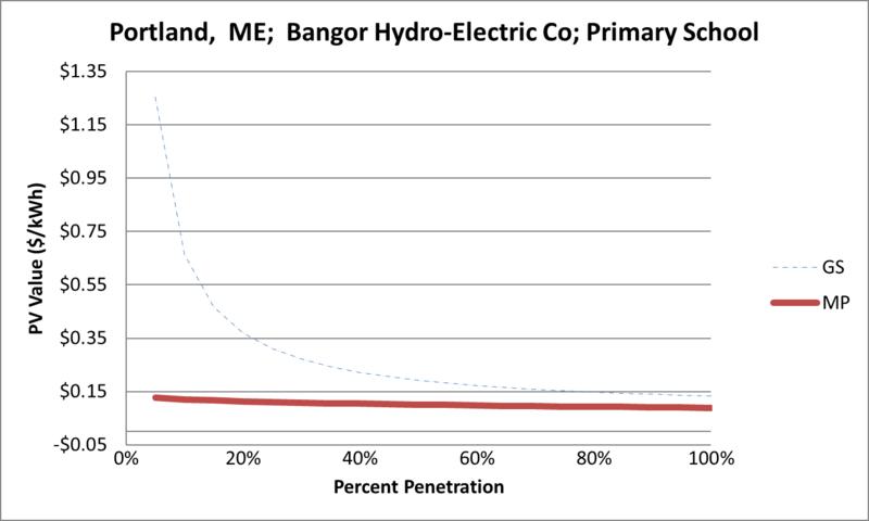File:SVPrimarySchool Portland ME Bangor Hydro-Electric Co.png