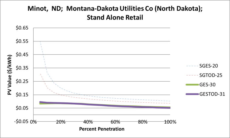 File:SVStandAloneRetail Minot ND Montana-Dakota Utilities Co (North Dakota).png