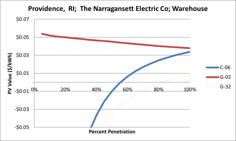 File:SVWarehouse Providence RI The Narragansett Electric Co.png