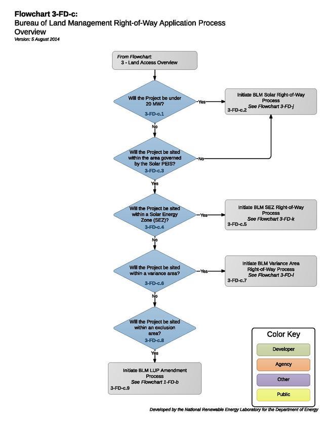 Solar 03-FD-c - BLM ROW Overview (1).pdf