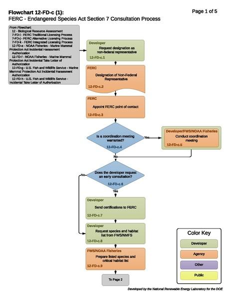 File:12-FD-c - ESA Section 7 Consultation Process 2016-08-02.pdf