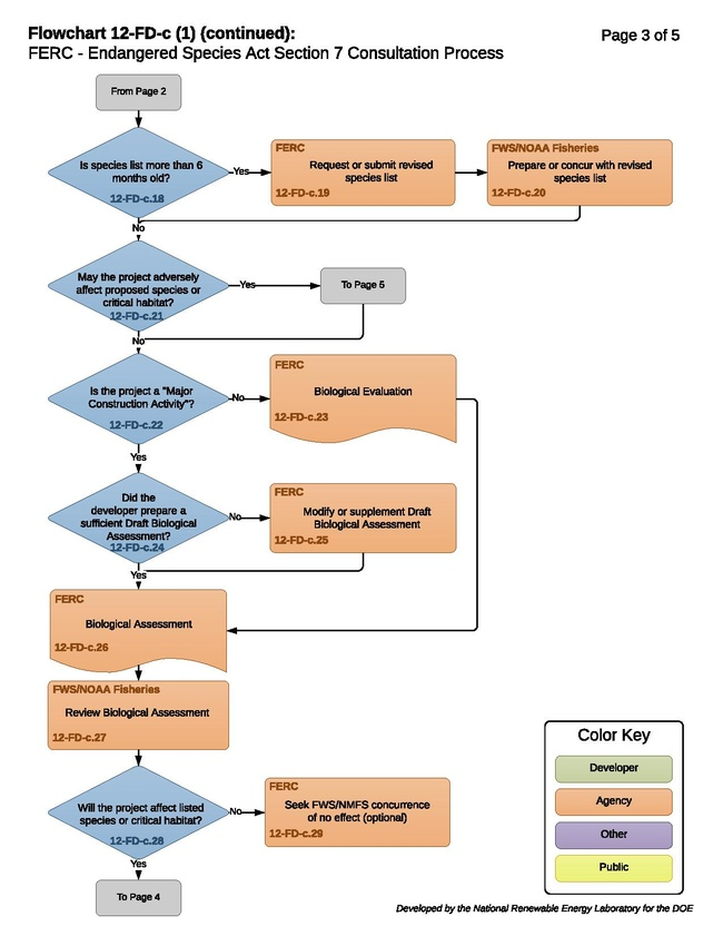 12-FD-c - ESA Section 7 Consultation Process 2016-08-02.pdf