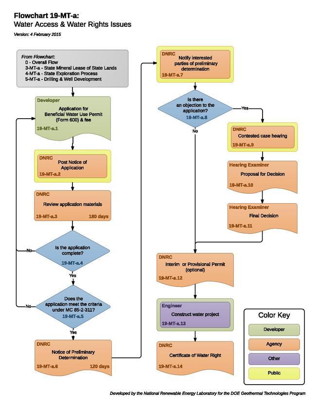 19MTAWaterAccessWaterRightsIssues (2).pdf