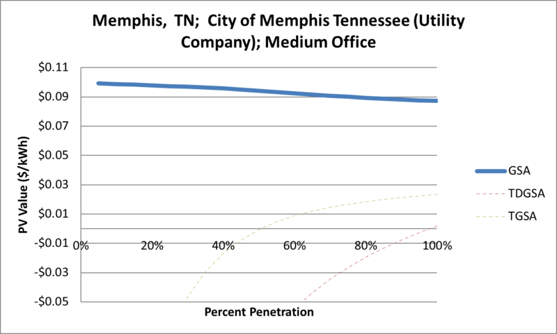 File:SVMediumOffice Memphis TN City of Memphis Tennessee (Utility Company).png