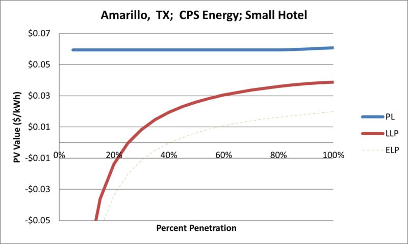 File:SVSmallHotel Amarillo TX CPS Energy.png