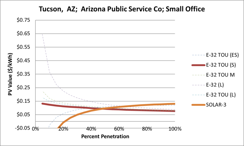 File:SVSmallOffice Tucson AZ Arizona Public Service Co.png