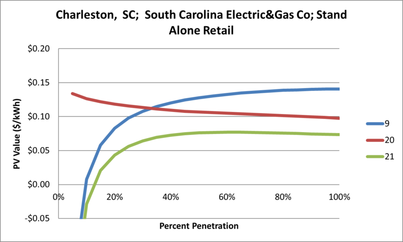 File:SVStandAloneRetail Charleston SC South Carolina Electric&Gas Co.png