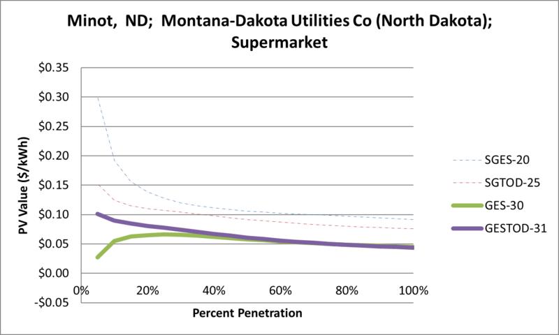 File:SVSupermarket Minot ND Montana-Dakota Utilities Co (North Dakota).png