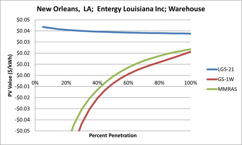 File:SVWarehouse New Orleans LA Entergy Louisiana Inc.png