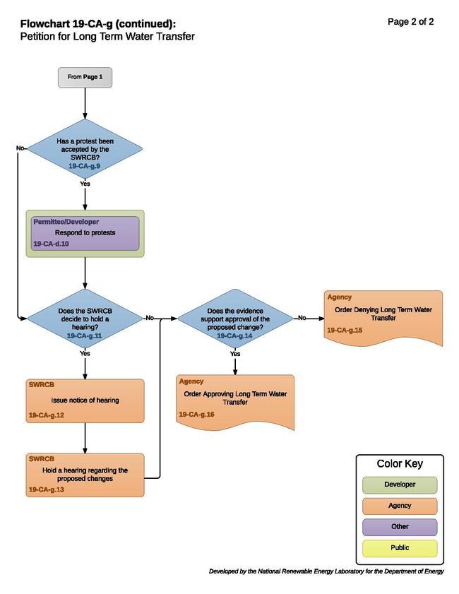 19-CA-g - Long Term Water Transfer Process.pdf