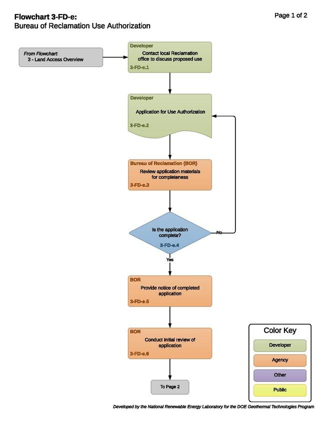 3-FD-e - Bureau of Reclamation Use Authorization .pdf