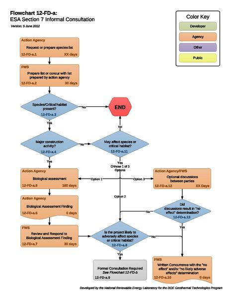 File:8g - Section7 Informal Consultation.pdf