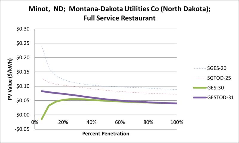 File:SVFullServiceRestaurant Minot ND Montana-Dakota Utilities Co (North Dakota).png