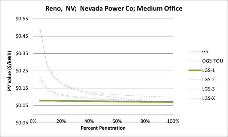 File:SVMediumOffice Reno NV Nevada Power Co.png