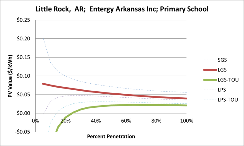 File:SVPrimarySchool Little Rock AR Entergy Arkansas Inc.png