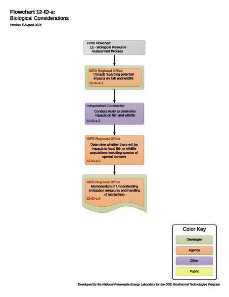 File:12IDAFloraFaunaConsiderations.pdf