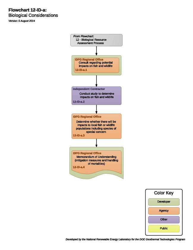 12IDAFloraFaunaConsiderations.pdf