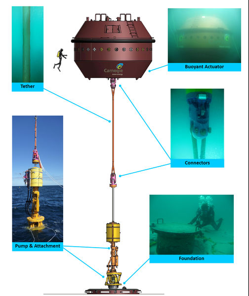 File:CETO Wave Energy Technology.png