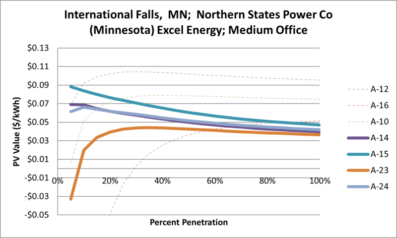 File:SVMediumOffice International Falls MN Northern States Power Co (Minnesota) Excel Energy.png