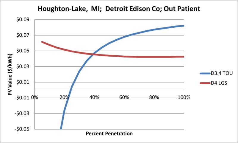 File:SVOutPatient Houghton-Lake MI Detroit Edison Co.png