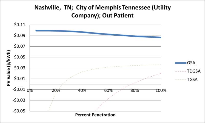 File:SVOutPatient Nashville TN City of Memphis Tennessee (Utility Company).png