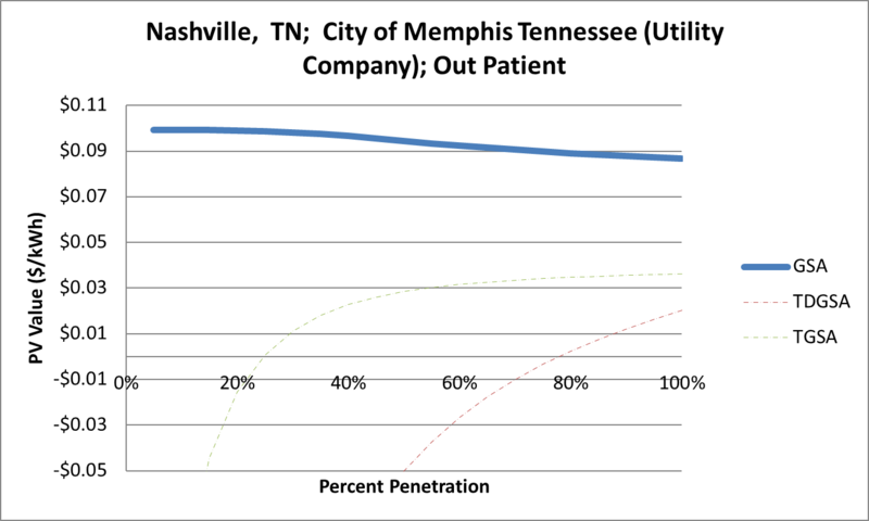 File:SVOutPatient Nashville TN City of Memphis Tennessee (Utility Company).png