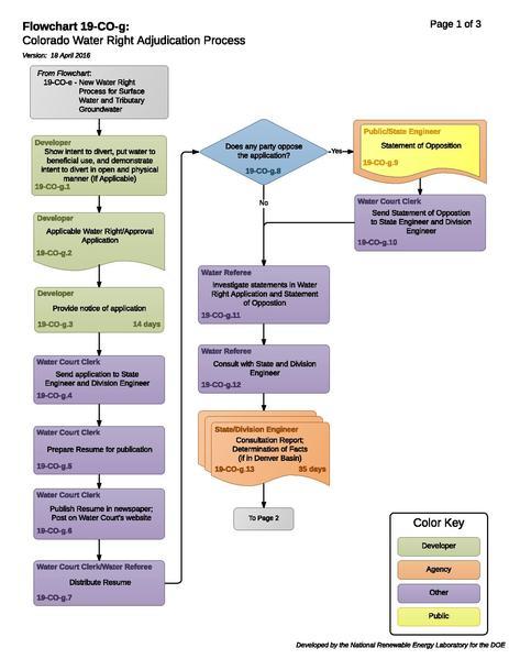 File:19COGColoradoWaterRightAdjudicationProcess (1).pdf