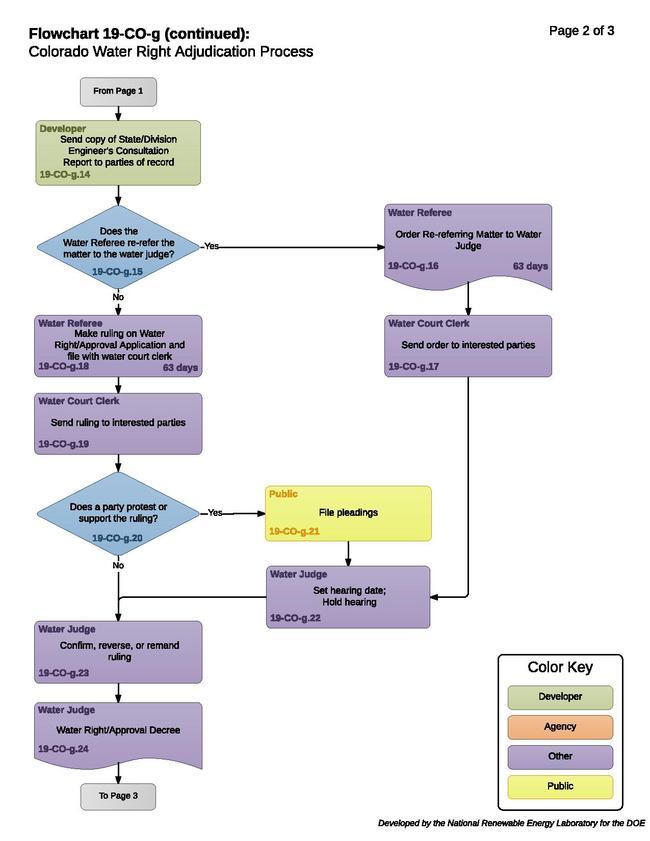 19COGColoradoWaterRightAdjudicationProcess (1).pdf