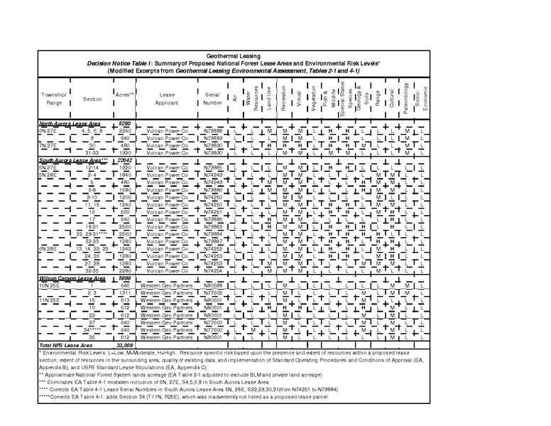 File:EA-NV-030-06-025 DN Table 1 - Proposed NF Lease and ER Levels.pdf