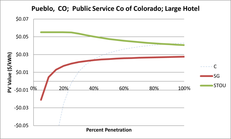 File:SVLargeHotel Pueblo CO Public Service Co of Colorado.png
