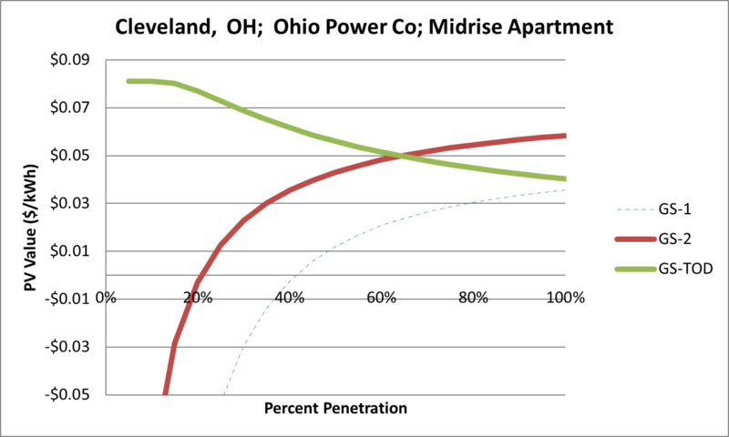 File:SVMidriseApartment Cleveland OH Ohio Power Co.png
