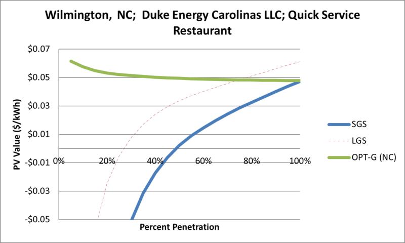 File:SVQuickServiceRestaurant Wilmington NC Duke Energy Carolinas LLC.png