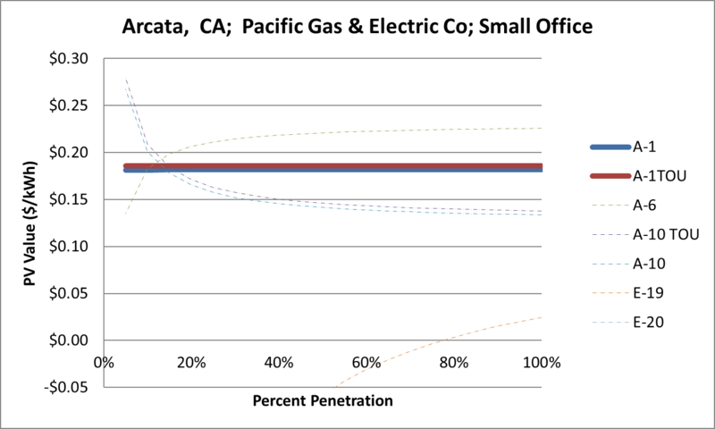 File:SVSmallOffice Arcata CA Pacific Gas & Electric Co.png