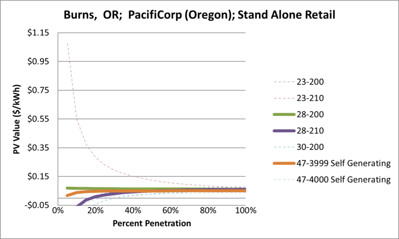 File:SVStandAloneRetail Burns OR PacifiCorp (Oregon).png