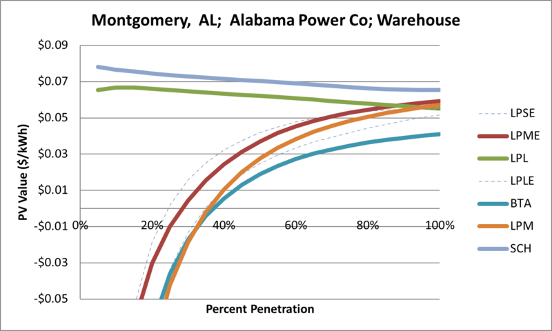 File:SVWarehouse Montgomery AL Alabama Power Co.png