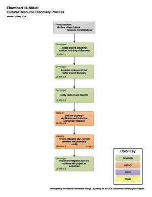 11-NM-d Cultural Resource Discovery Process.pdf