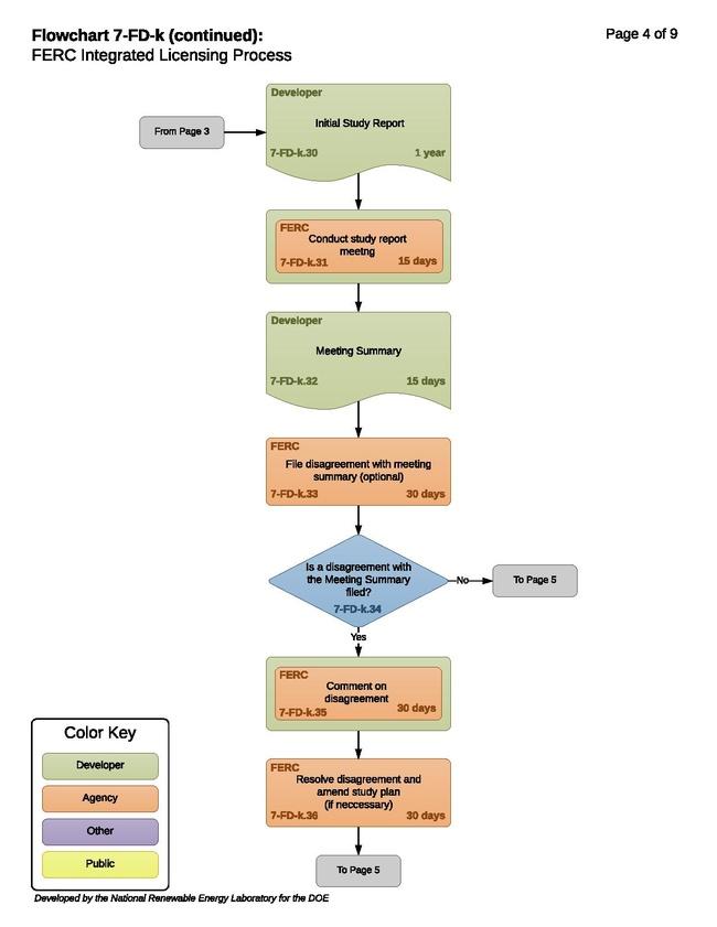 7-FD-k - FERC Integrated Licensing Process.pdf