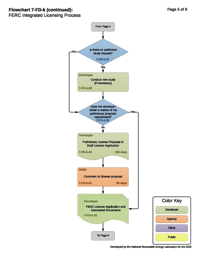 7-FD-k - FERC Integrated Licensing Process.pdf