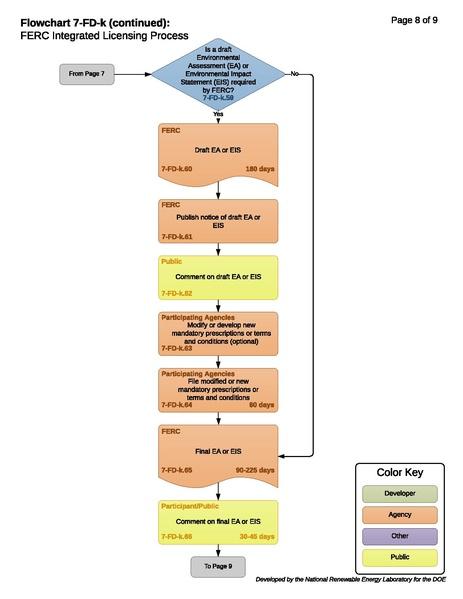 File:7-FD-k - FERC Integrated Licensing Process.pdf