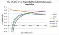 SVLargeOffice LA CA City of Los Angeles California (Utility Company).png