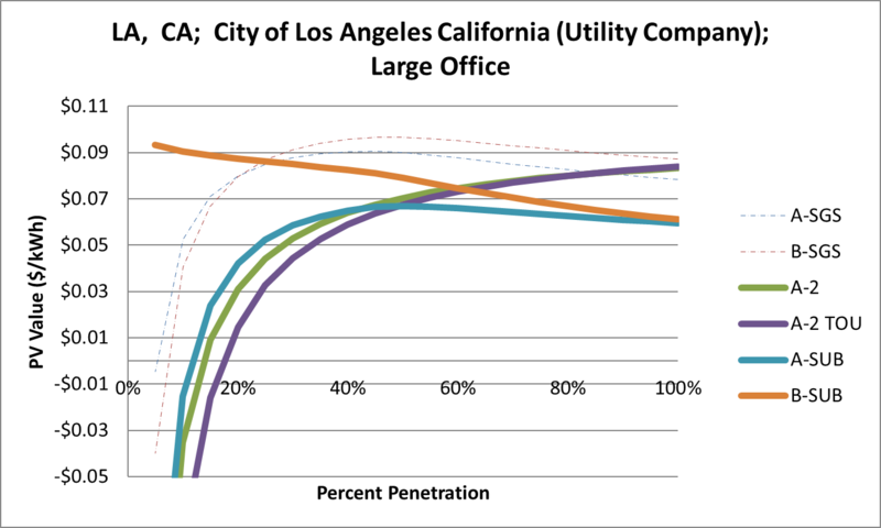 File:SVLargeOffice LA CA City of Los Angeles California (Utility Company).png