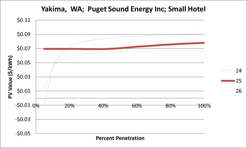 File:SVSmallHotel Yakima WA Puget Sound Energy Inc.png