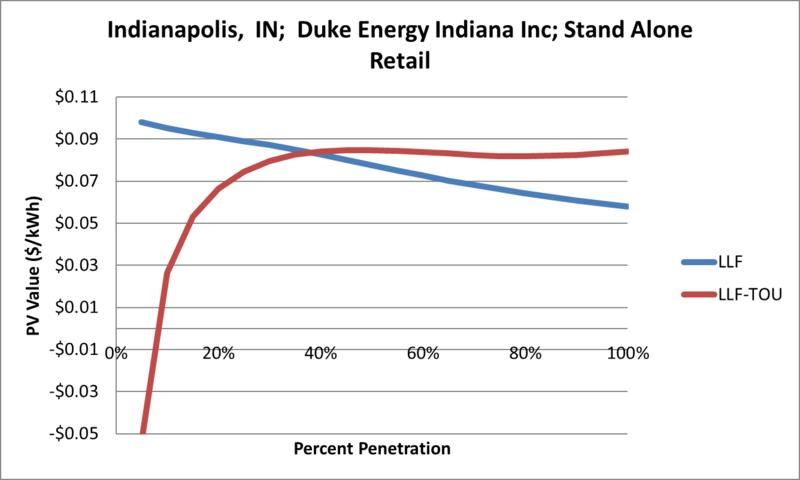 File:SVStandAloneRetail Indianapolis IN Duke Energy Indiana Inc.png
