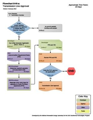 08HIATransmissionLineApproval.pdf